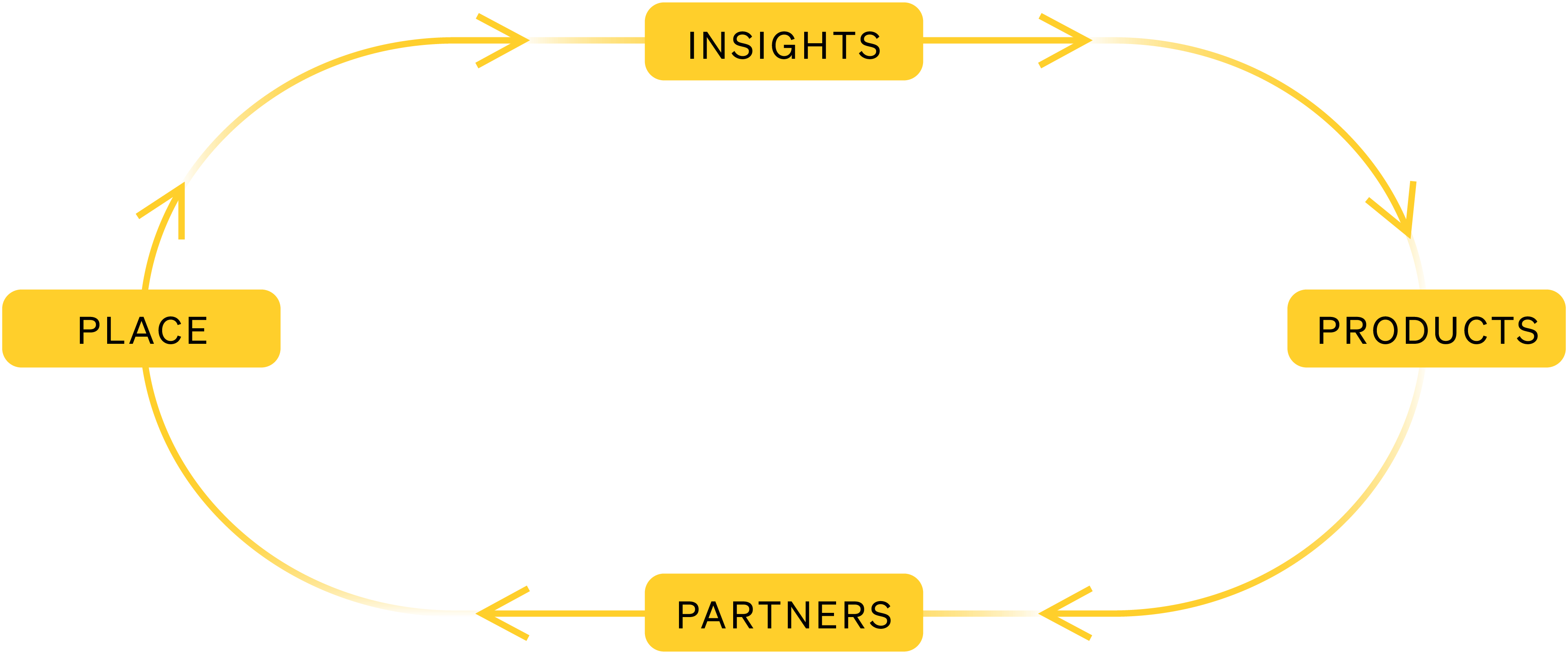 Four labels, insights, products, partners and place, surround a fifth label: Our Team