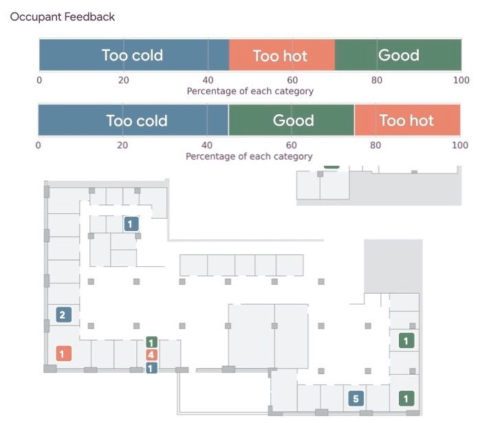 Graphic shows office layout with markers for rooms that are too cold, too hot, or just right.