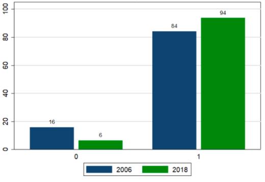 NBER Chart