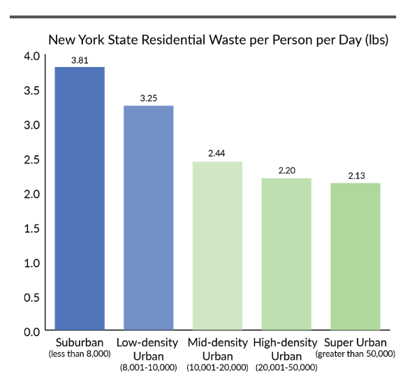 Chart of residential waste per person per day