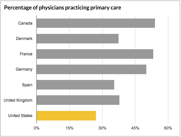 Graph of primary care physicians by country