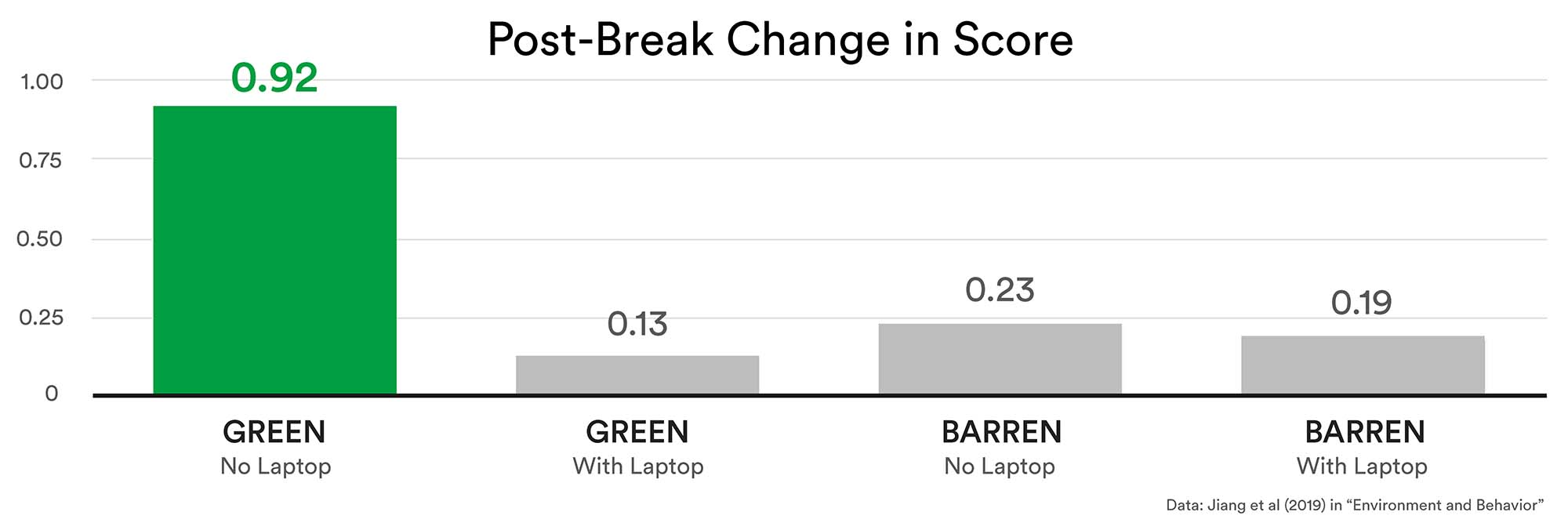 Chart showing the post-break change in score