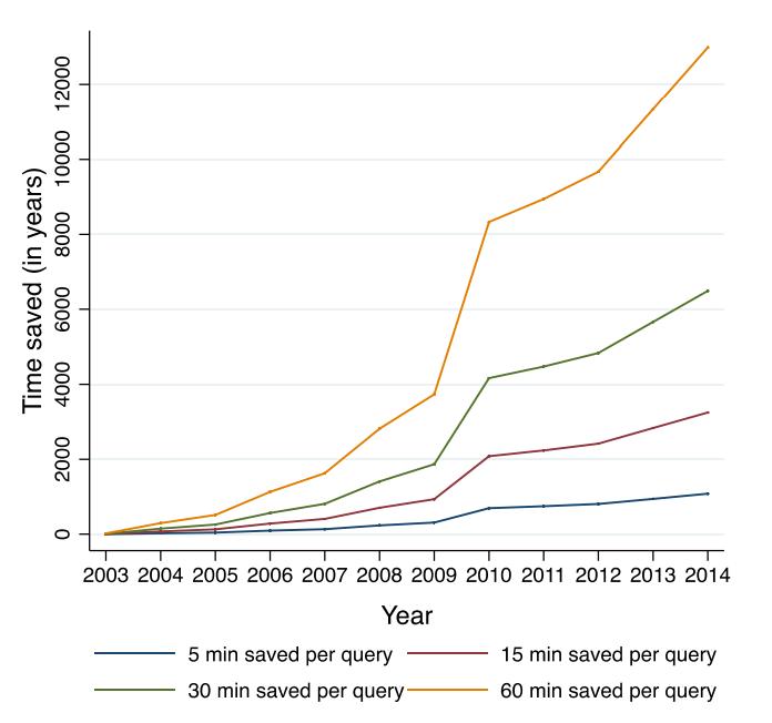 Graph of time saved per search query in Estonia