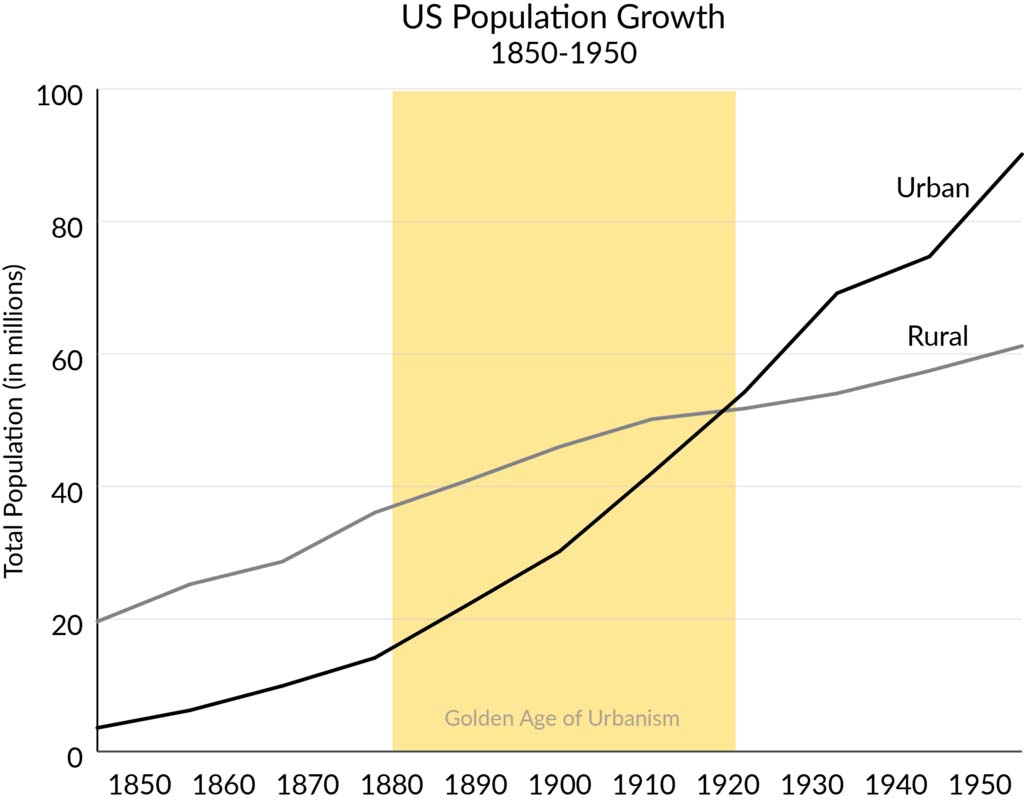 Graph of US population growth 1850-1950