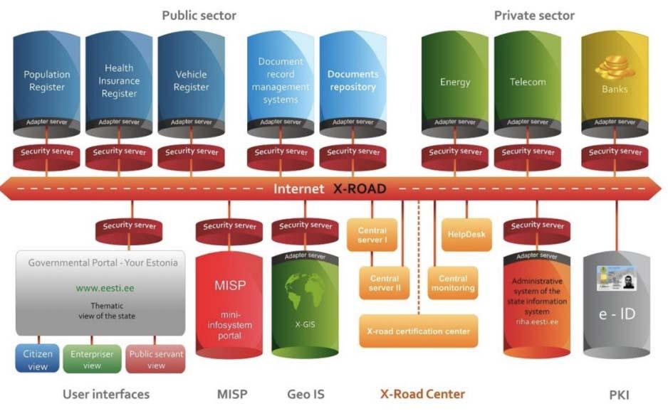 A schematic of Estonia's X-Road data exchange.