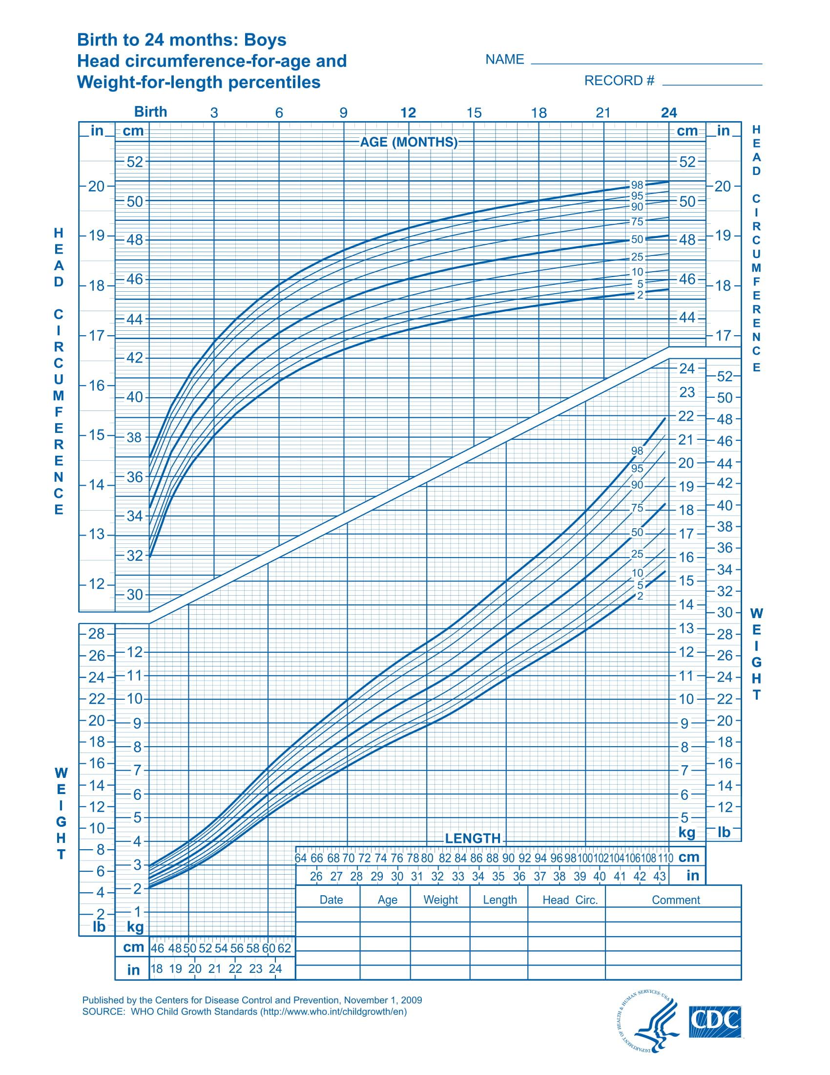 Biểu đồ tăng trưởng bé trai cân nặng & đầu