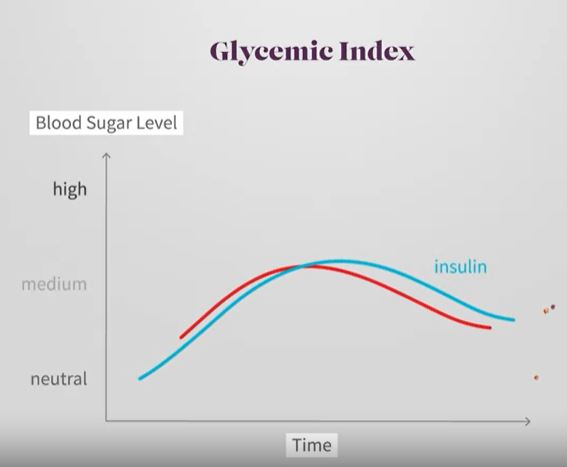 Biểu đồ 2: Thực phẩm có chỉ số đường huyết thấp
