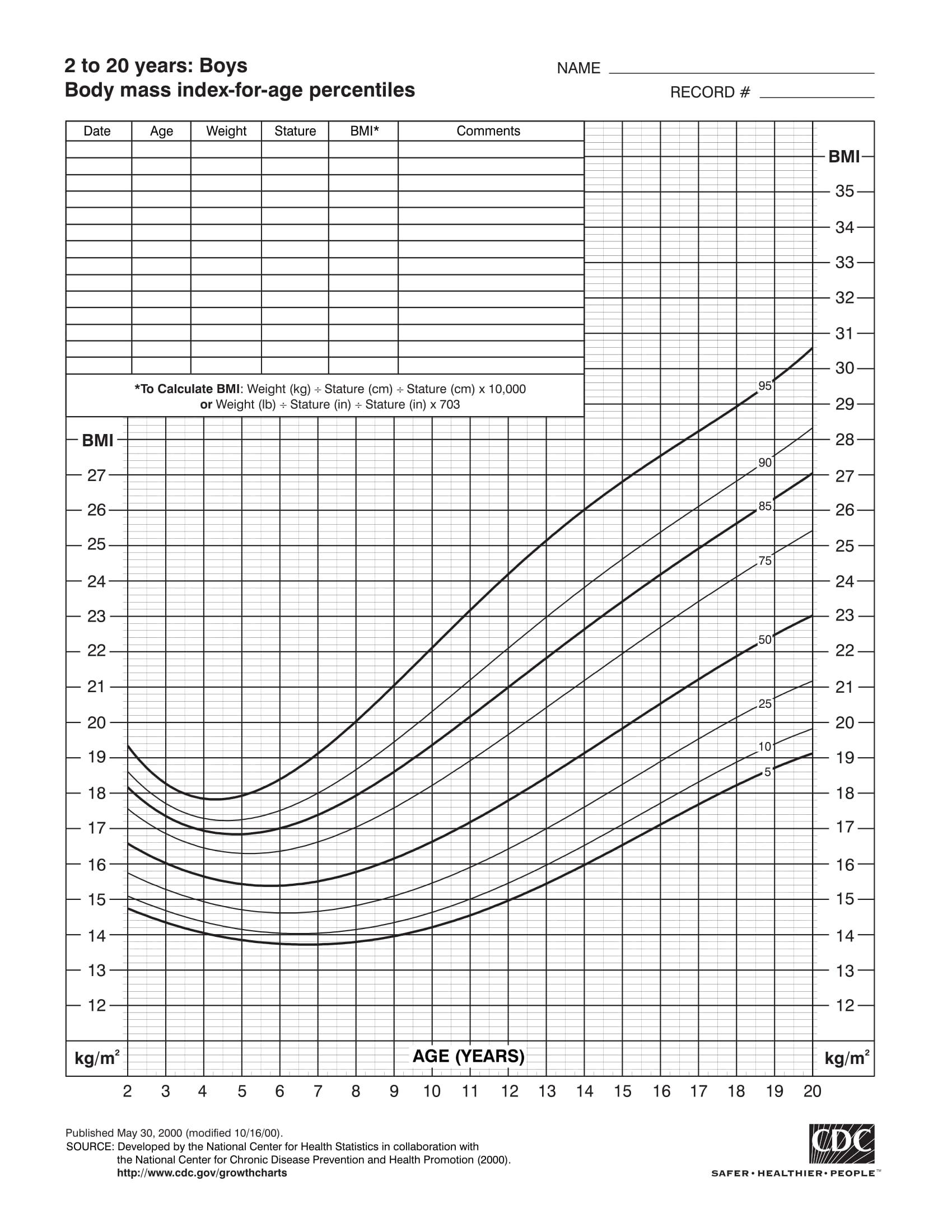 BMI theo tuổi - Biểu đồ tăng trưởng nam