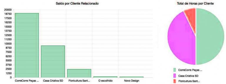 Gráficos de clientes