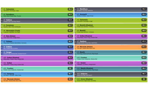comparison of the Marsh and Halloween Cup PvPoke rankings