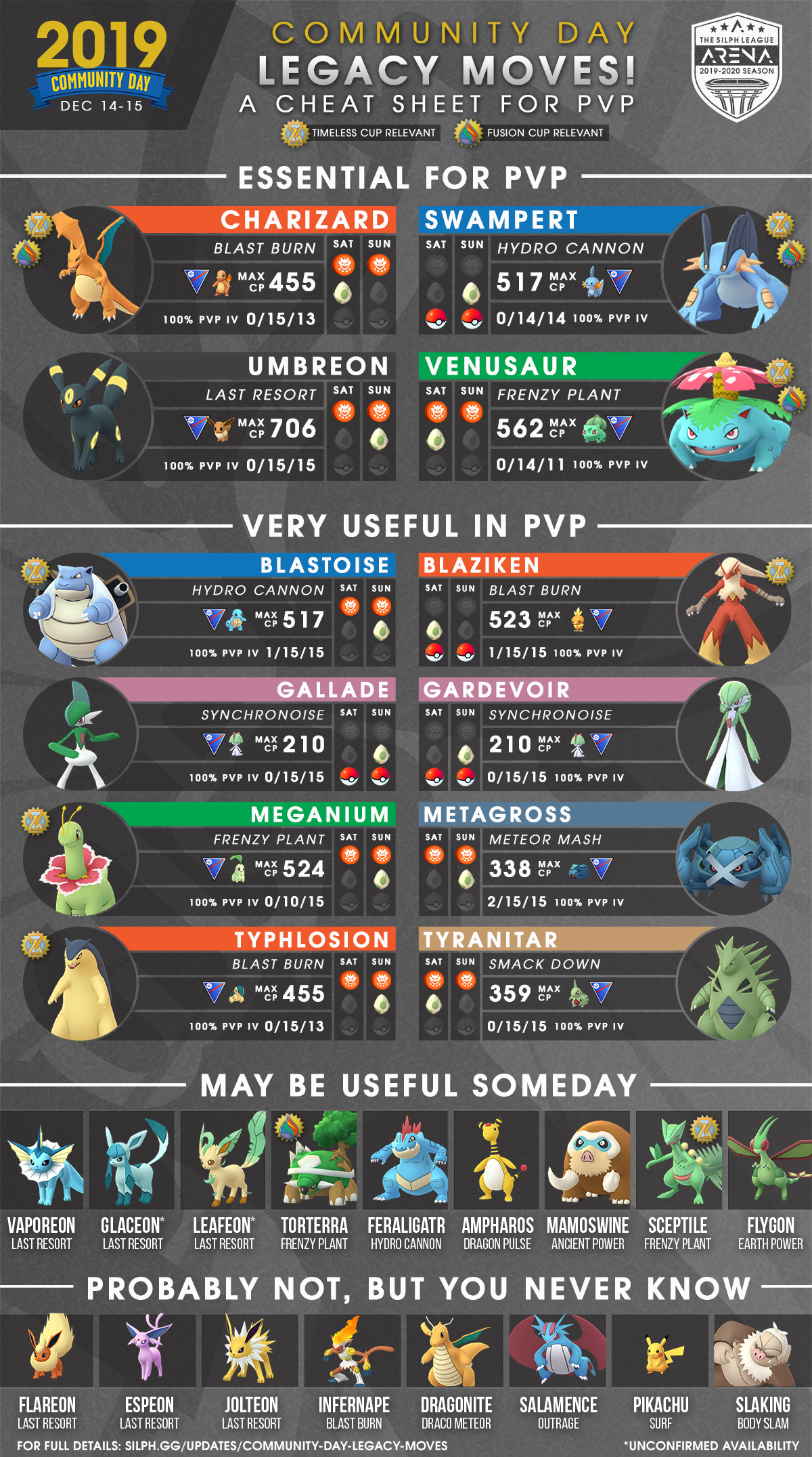 Pokémon Go 100/% iv Great Ultra Rank 1