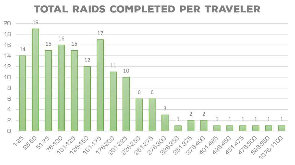 EX Raid Selection Criteria: What the Data Says About the December