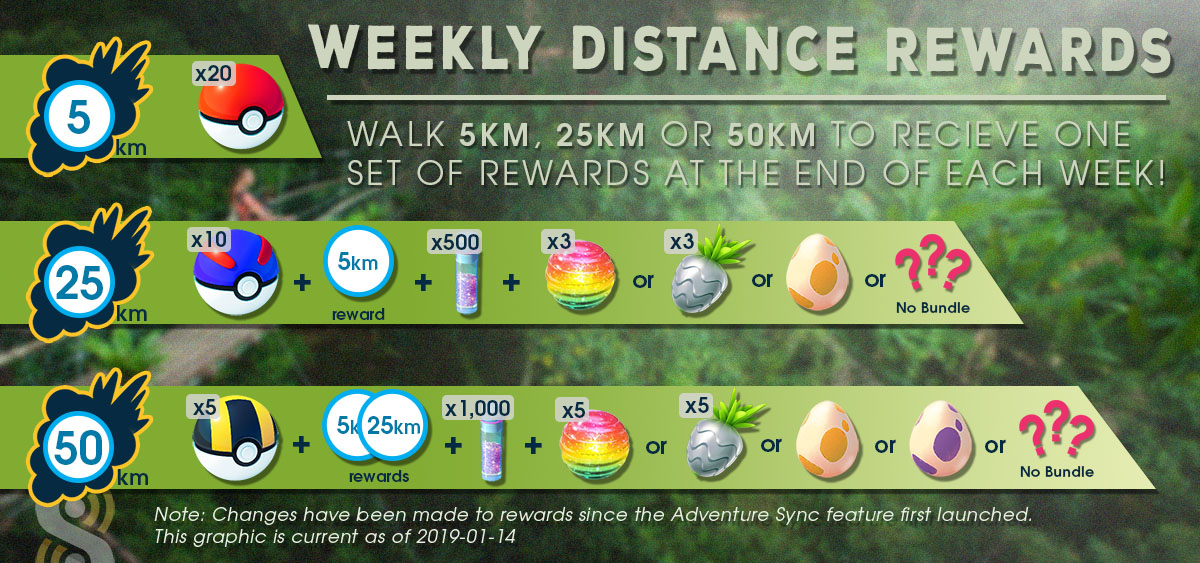 Weekly Distance Rewards: The Peculiar Case of the Missing Reward