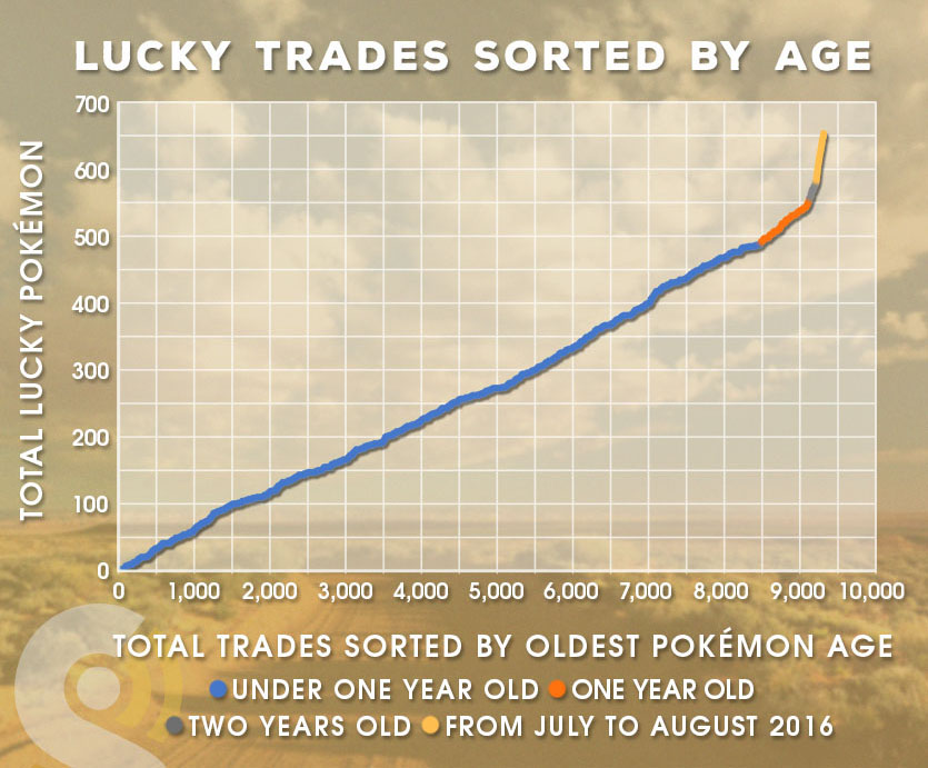 The Secrets of Traded Pokémon: Lucky Rates - The Silph Road