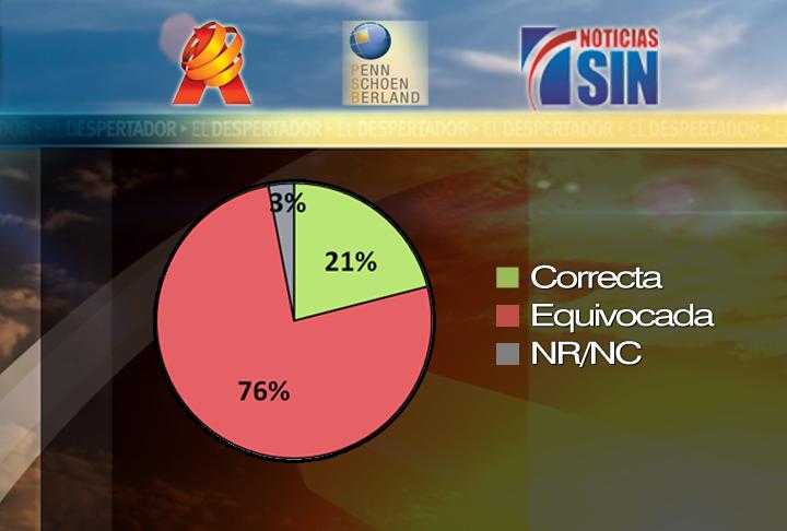 Encuesta 2011: Dominicanos creen Gobierno va por mal camino, según Penn, Schoen & Berland/ Grupo SIN/ Antena Latin
