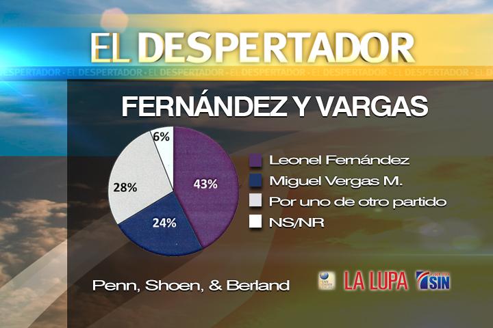 Si las elecciones fueran hoy Leonel Fernández saldría favorecido, según Penn, Schoen & Berland