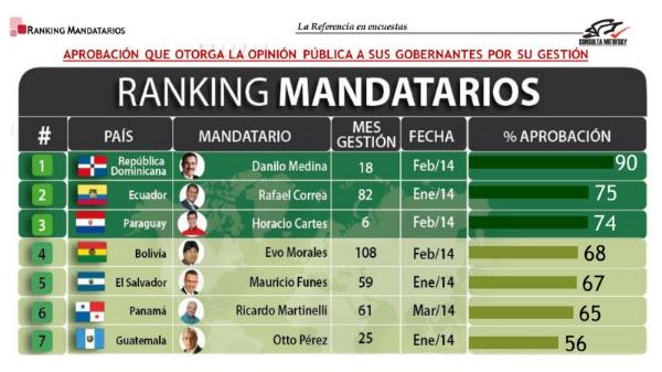 Encuesta Consulta Mitofsky: Danilo Medina, 90% de aprobación