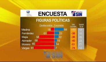 Danilo Medina:Figura política con posición más favorable de RD, según Penn, Schoen & Berland