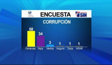 Casi 60% de la población opina gobiernos de Leonel Fernández fueron los más corruptos