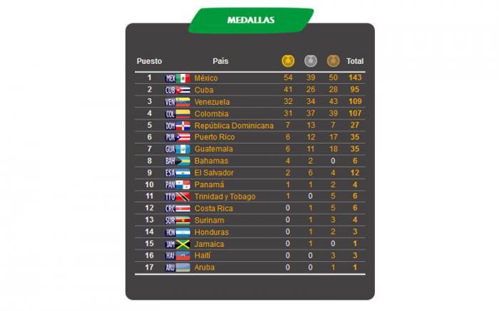 Cuba barre en el inicio de judo pero México sigue como líder del medallero