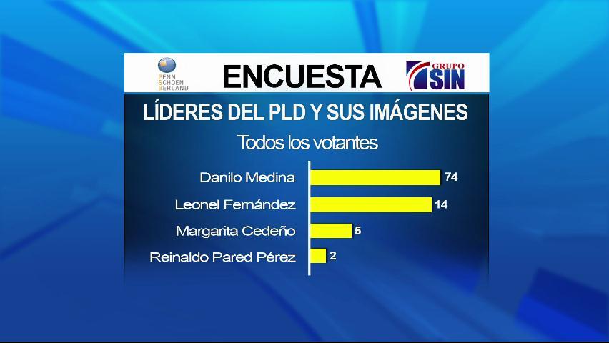 Un 74% cree Danilo debe ser el candidato presidencial del PLD