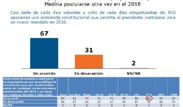 El 67% de la población apoya reelección de Medina, según Penn Schoen & Berland