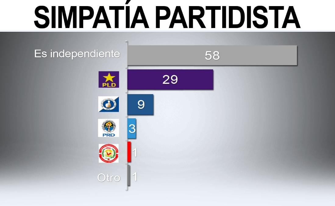 Encuesta Mark Penn: El 58% de la población no simpatiza con un partido político