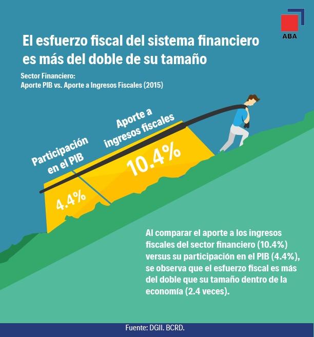 Aportes fiscales de la banca duplican su tamaño en el PIB