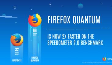 Mozilla lanza su versión más rápida de Firefox para adelantar a Google Chrome