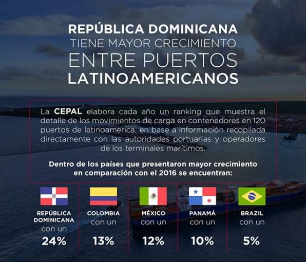 RD con mayor crecimiento entre puertos América Latina
