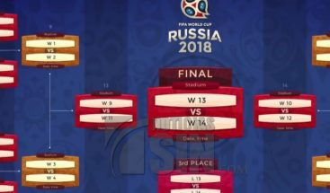 Inteligencia artificial no logró acertar en predicciones sobre Mundial de Fútbol