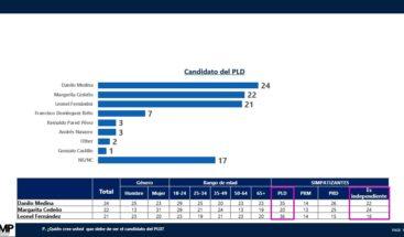 Encuesta Mark Penn: ¿Quiénes podrían ser los candidatos presidenciales?