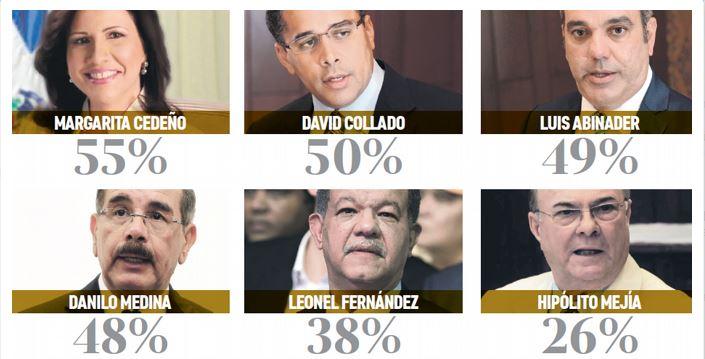 Collado, Margarita y Abinader con mayor favorabilidad del voto, según Mark Penn
