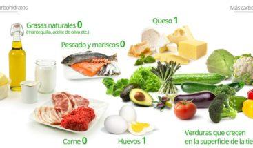 Dieta keto es una de las peores dietas para perder peso, según estudio