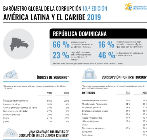 Gobierno en RD fracasa en la lucha contra la corrupción en un 72 %, según informe
