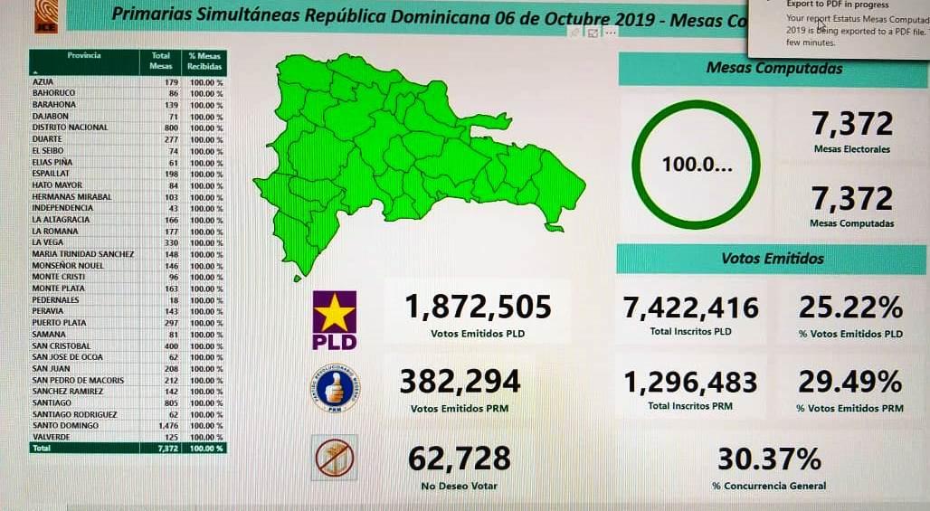 100 % votos computados: PLD logra votos de 1.87 millones de personas; PRM más de 382 mil