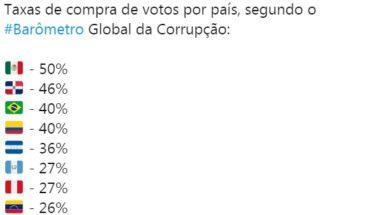 RD: segundo país en la tasa de compra de votos, según informe de Transparencia Internacional