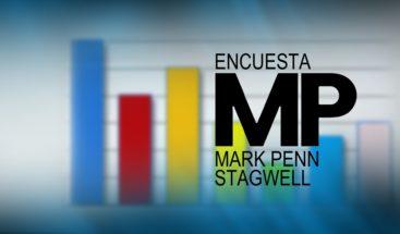 ¿Quién ganará en segunda vuelta? Encuesta Mark/Penn Stagwell responde esta noche