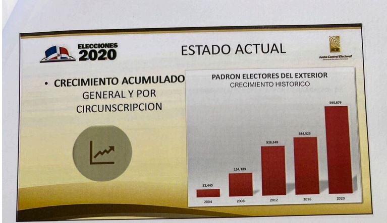 Voto en el exterior equivale al de 10 provincias juntas