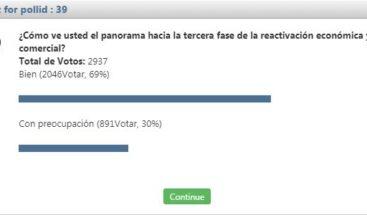 El 69% de lectores del portal SIN ve bien panorama de apertura económica
