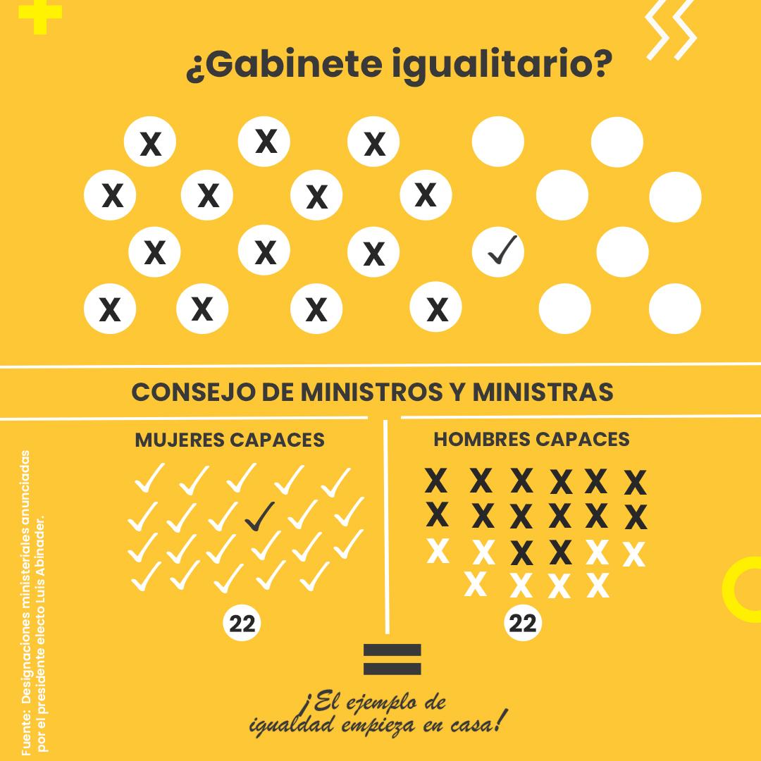 Reiteran a Abinader considerar liderazgo de mujeres para ministerios, viceministerios y direcciones claves
