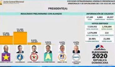 Luis Abinader aventaja a Gonzalo Castillo en el camino a la presidencia