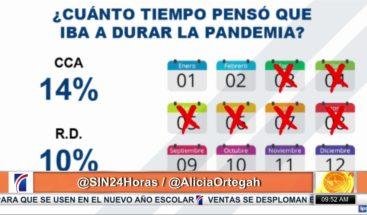 Cuál es la percepción que tienen los dominicanos sobre la pandemia del Covid-19