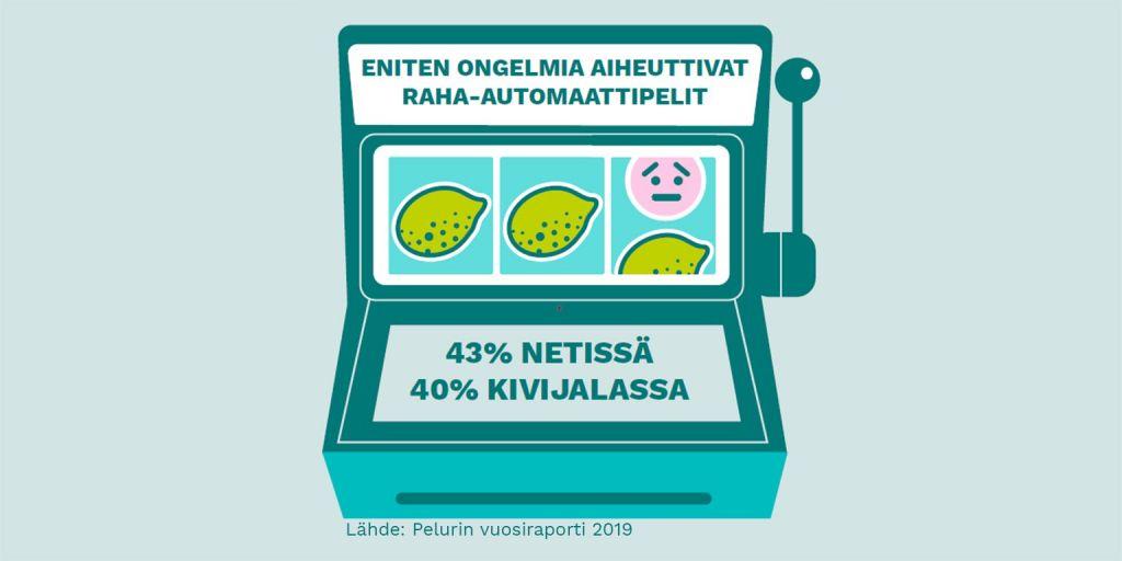 """Datavisualisointi siitä, mitkä aiheuttavat ongelmia pelaajille. Kuvassa peliautomaatti, missä teksti: """"Eniten ongelmia aiheuttivat raha-automaattipelit"""" ja """"43%netissä, 40% kivijalassa"""""""