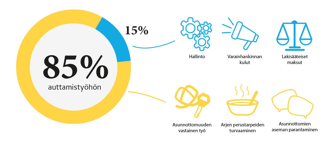 Infografiikka varainhankinnan tuotoista 85% menee auttamistyöhön ja 15% hallinnon ja varainhankinnan kuluihin.