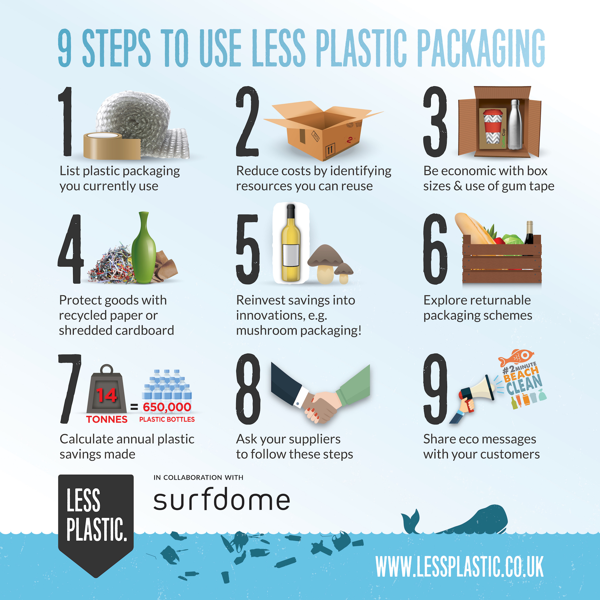 Less Plastic x Surfdome - InfoGraphic