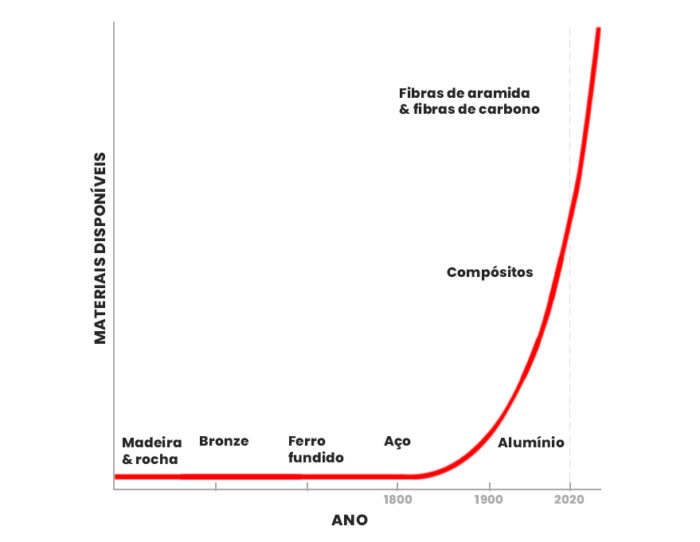 O número de materiais disponíveis para o design de produtos está crescendo exponencialmente.
