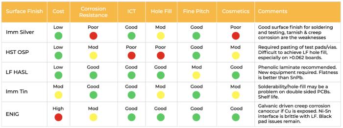 Tabela mostrando os aspectos de montagem na análise PCB para confiabilidade