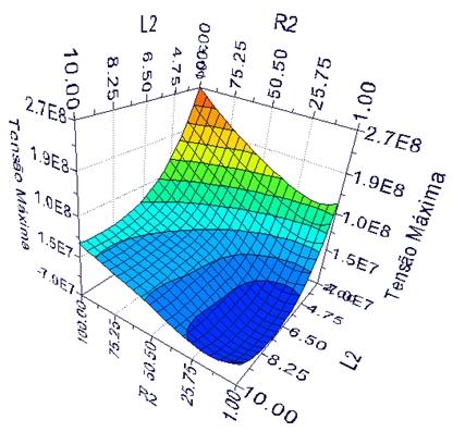 Figura 7 - Valor de máxima tensão em função de R2 e L2.