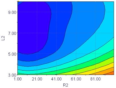 Figura 8 - Contorno de máxima tensão no domínio de R2 e L2.